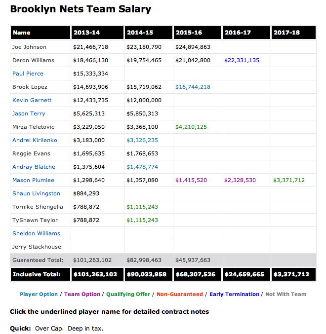 Nets Salary Situation