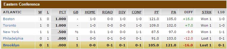 Atlantic Standings Game 1
